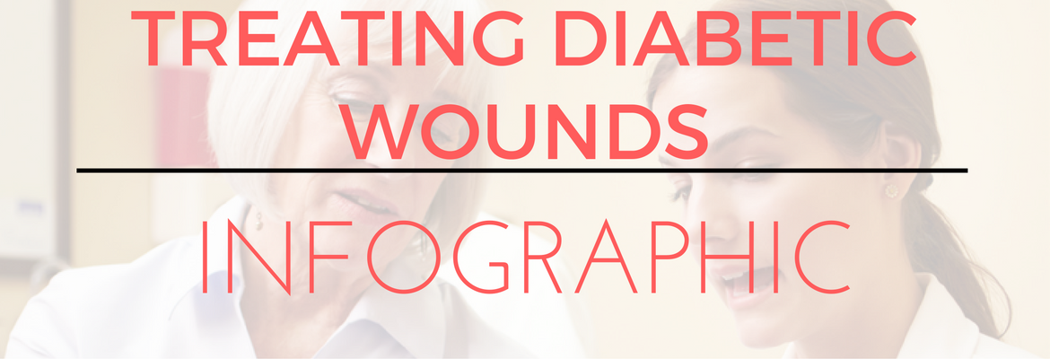 Treating Chronic Diabetic Wounds Infographic