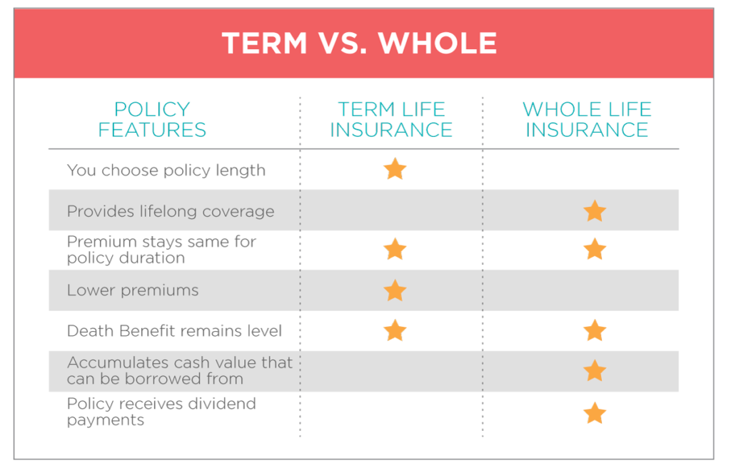 Difference Between Whole And Term Life Insurance ...